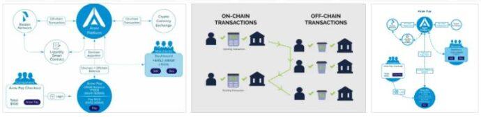 Chain Transaction